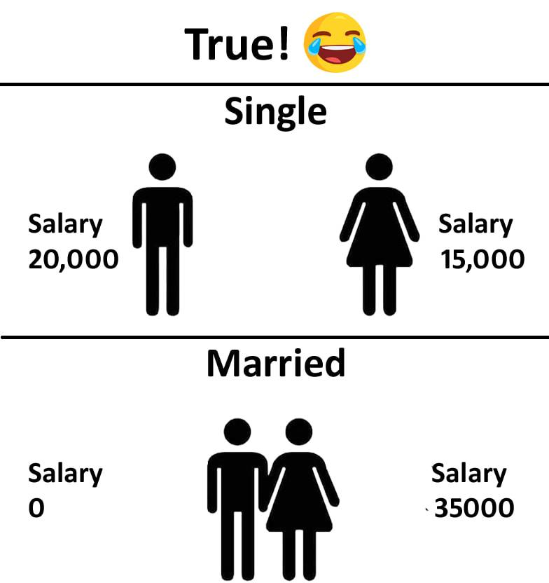 Before Married Salary after Married Salary